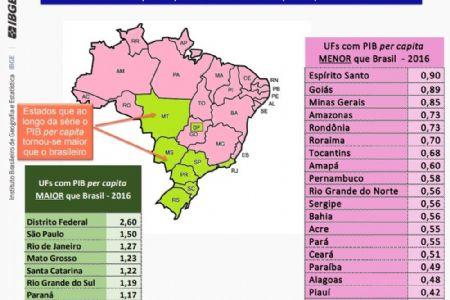 Mato Grosso está entre as 8 unidades da federação com PIB per capita maior que o nacional