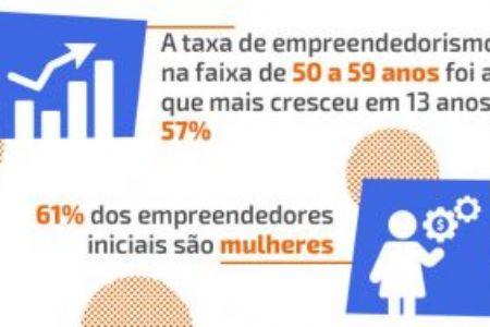 Aumenta a taxa de empreendedorismo entre pessoas acima de 50 anos